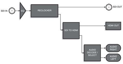 Ross Video SHC-9642  3G/HD/SH SDI to HDMI converter  SHC-9642