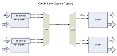 AJA FIB-2CW-3537 Dual TX 1351/1371 SDI Fiber FIB-2CW-3537