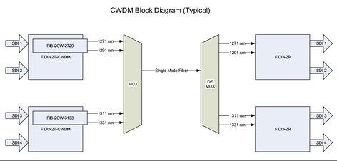AJA FIB-2CW-4345 Dual TX 1431/1451 SDI Fiber FIB-2CW-4345