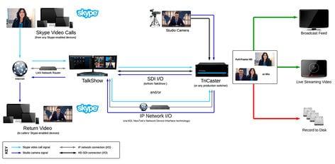 NewTek VS-4000 TalkShow® Skype Multi-Channel Video Calling System TSVS-4000