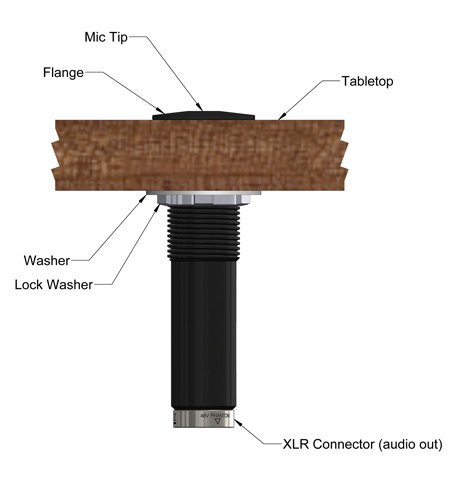 Earthworks IMB30-W Omni Boundary Layer Installation Microphone, White - 200Hz-3 IMB30-W