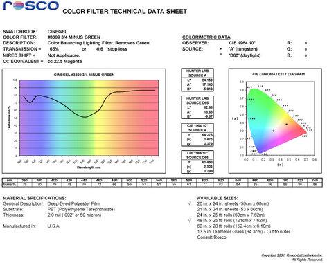 Rosco Laboratories 3309  Tough 3/4 Minusgreen  3309