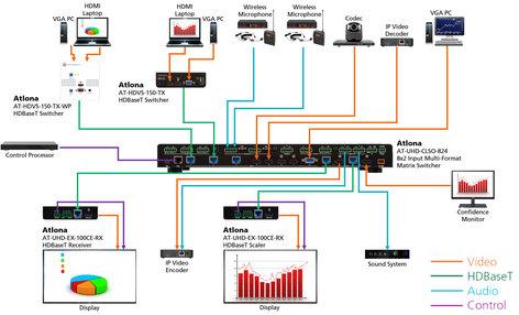 Atlona Technologies AT-HDVS-150-TX Three Input HDMI/VGA Switcher with HDBaseT Output AT-HDVS-150-TX