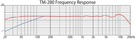 Tascam TM-280 Studio Condenser Microphone with Case and Shock Mount TM-280