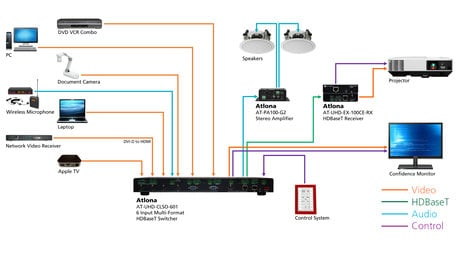 Atlona Technologies AT-UHD-CLSO-601  4K/UHD 6 Input Multi-Format Switcher with HDMI & HDBaseT Outputs AT-UHD-CLSO-601