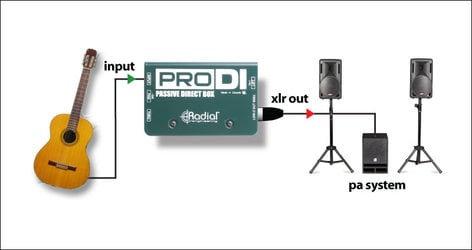 Radial Engineering ProDI Passive Direct Box PRODI