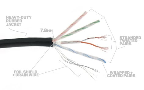Elite Core SUPERCAT5E-S-RR-50 50 ft Ultra Durable Shielded Tactical CAT5E Cable with Booted RJ45 Connectors SUPERCAT5E-S-RR-50