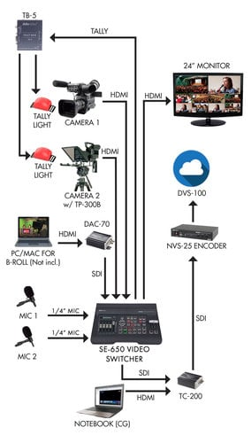 Datavideo EPB-1100  Educator's Video Production Bundle with No Cameras EPB-1100