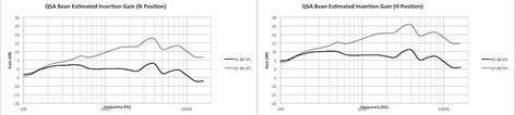 Etymotic Research Inc ER135-QSA-2 The BEAN® Quiet Sound Amplifier® (QSA) Pair with Starter Kit ER135-QSA-2