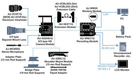 "Panasonic VariCamHS 2/3"" 1080P Camera Head Module with B4 Mount AU-V23HS1G"