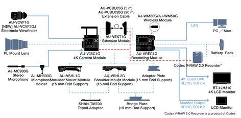 Panasonic VariCam35 4K Camera Module with S35mm MOS Sensor and PL Mount AU-V35C1G