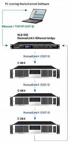 Lab Gruppen NLB 60E NomadLink Network Bridge NLB60E