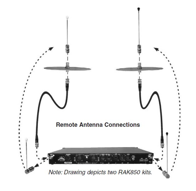 RAK850 Remote Antenna Kit