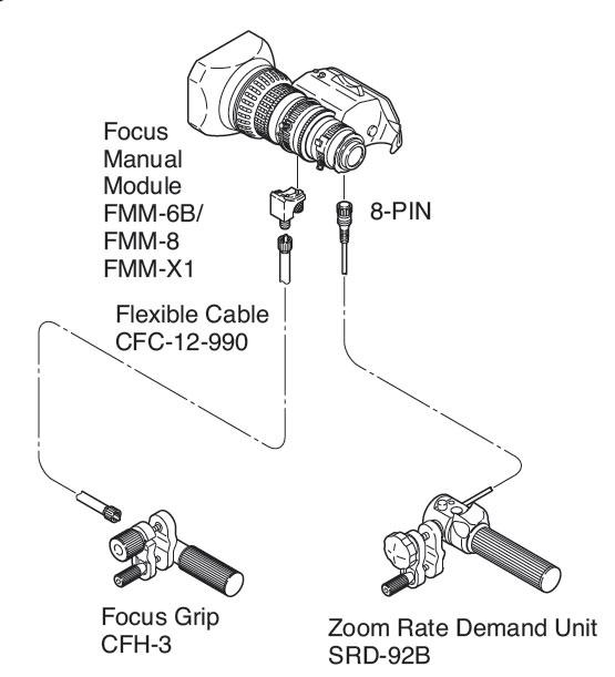 Rear Control Kit for Fujinon Lens
