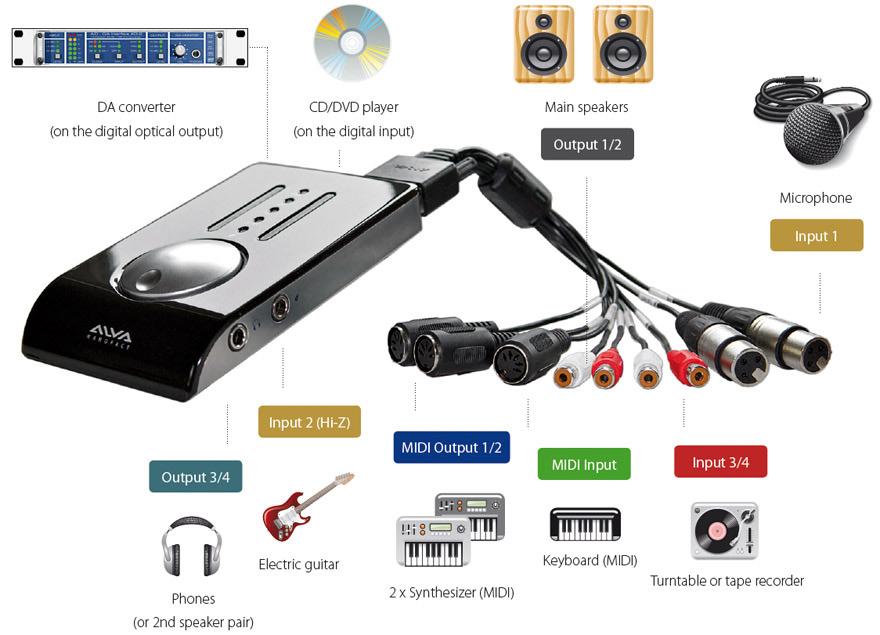 12-Channel USB Audio/MIDI Interface
