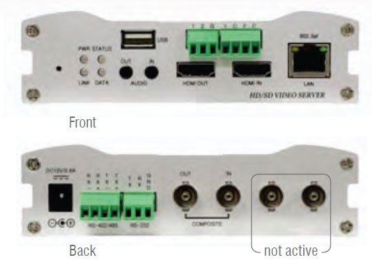 HDMI Over IP Video Server