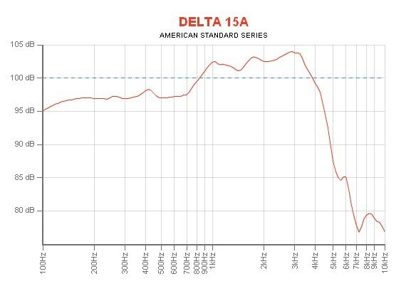 """Eminence Speaker DELTA-15A 15""""  Mid-Bass Woofer for PA Applications DELTA-15A"""