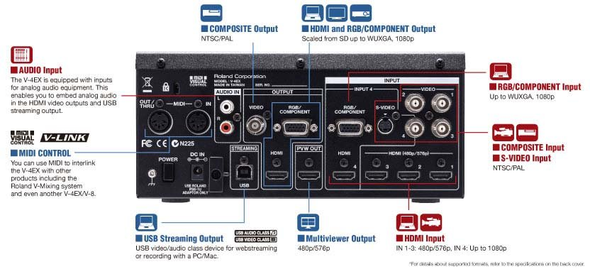 Video Mixer with HDMI I/O, Streaming USB Out, Built-In Multiviewer