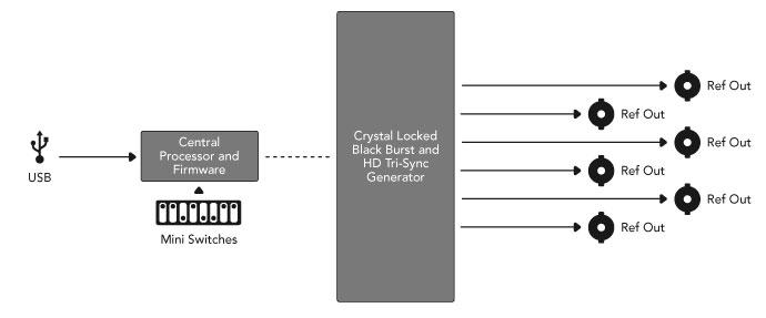 Blackmagic Design CONVMSYNC Sync Generator Mini Converter CONVMSYNC