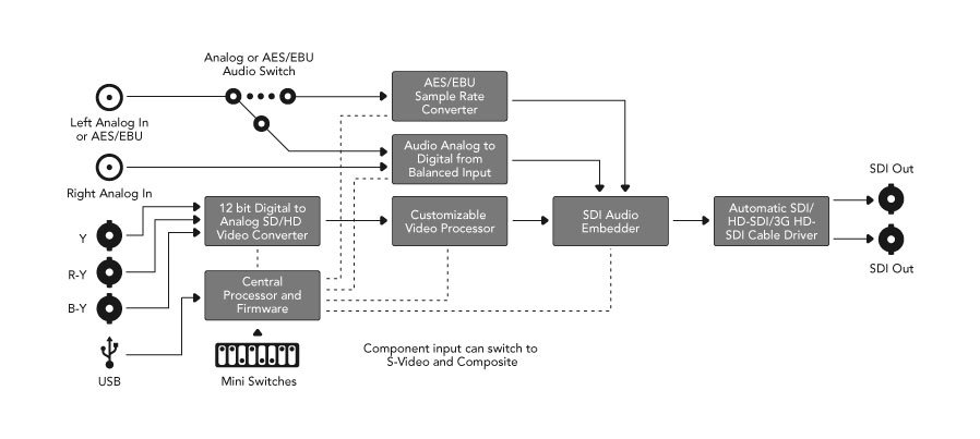 Heavy-Duty Analog to SDI Mini Converter