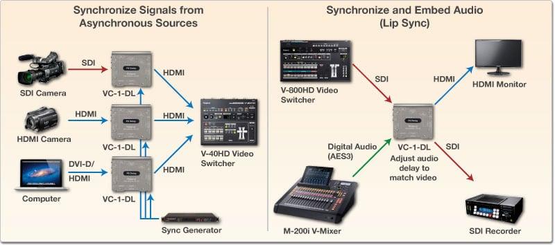 Bidirectional SDI/HDMI Converter with Frame Sync and Delay