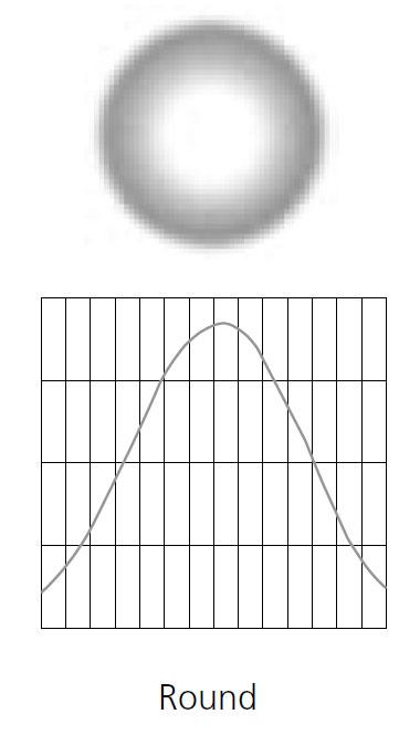 "7.5"" Medium Lens (Round Field) in White Frame for D40 Fixture"