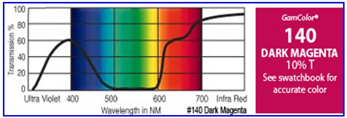 """20"""" x 24"""" GamColor Dark Magenta Gel Filter"""