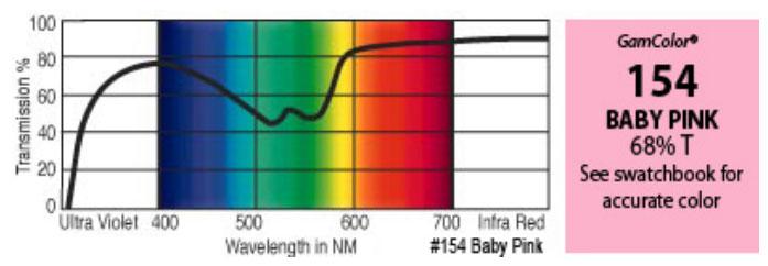 "20"" x 24"" GamColor Baby Pink Gel Filter"
