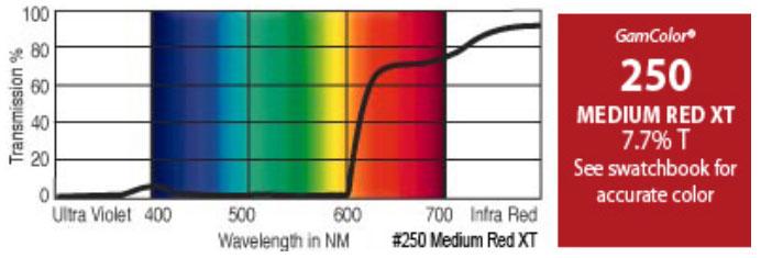 """GAM 250-GAM 20"""" x 24"""" GamColor Medium Red XT Gel Filter 250-GAM"""