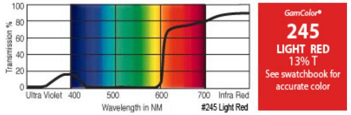 "20"" x 24"" GamColor Light Red Gel Filter"