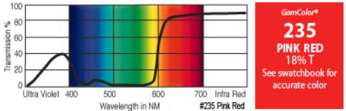 "20"" x 24"" GamColor Pink Red Gel Filter"