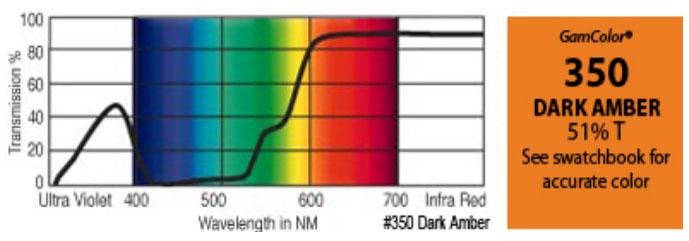 """20"""" x 24"""" GamColor Dark Amber Gel Filter"""