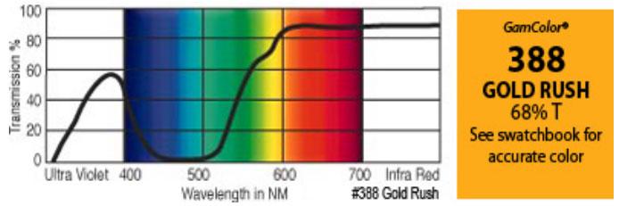 """GAM 388-GAM 20"""" x 24"""" GamColor Gold Rush Gel Filter 388-GAM"""