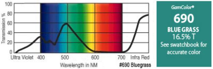 "20"" x 24"" GamColor Bluegrass Gel Filter"