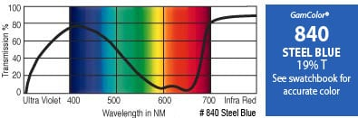 "20"" x 24"" GamColor Steel Blue Gel Filter"