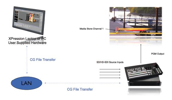 Software Bundle License