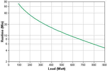 Smart-UPS 1500VA LCD 120V