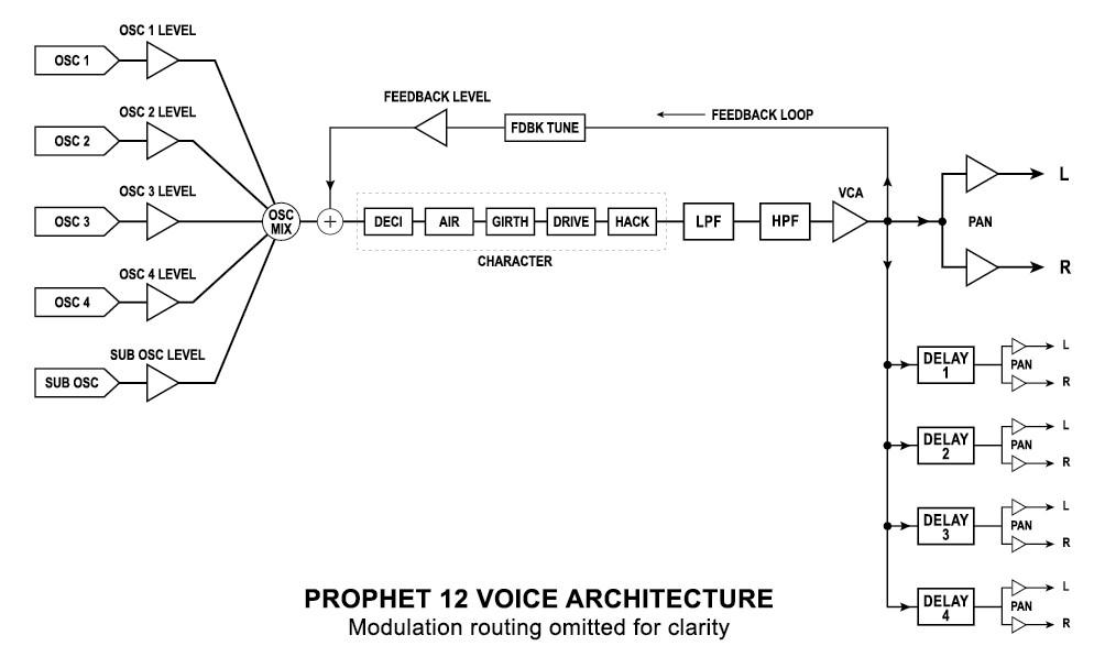 12-Voice Hybrid Synthesizer