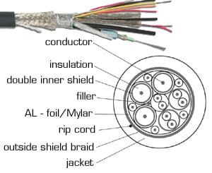 Bulk Cable, 14 Conductor 100M, Presentation Cable