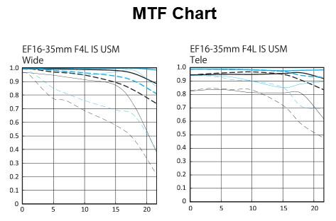 EF 16-35mm f/4L IS USM Ultra-Wide Zoom Lens