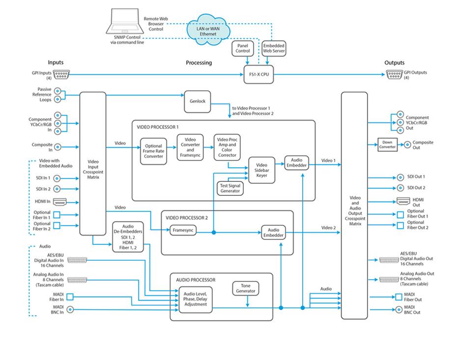 Frame Synchronizer & Converter with MADI