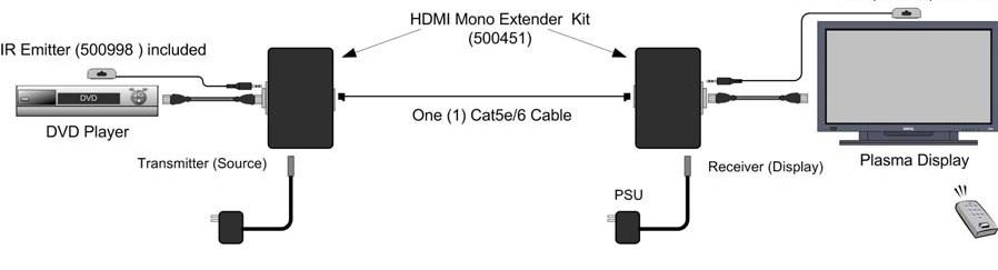 HDMI Mono Extender Kit