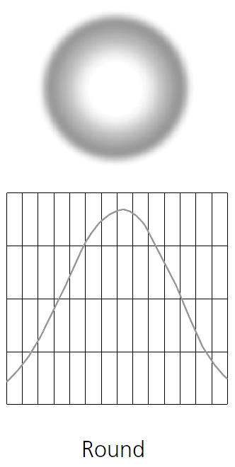 D22 Medium Lens Round Field Diffuser