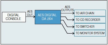 Henry Engineering Digital DA 2X4 Zero Delay AES/SPDIF Distribution System DIGITAL-DA-2X4