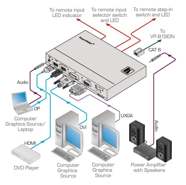 4-Input Multi-Format Video over DGKat Transmitter & Step-In Commander