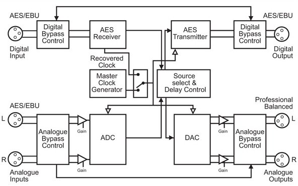 Stereo Delay Synchronizer & Time-Zone Delay