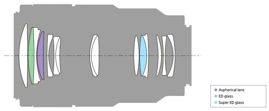 FE 90mm f/2.8 Macro G OSS Full-frame E-Mount Lens