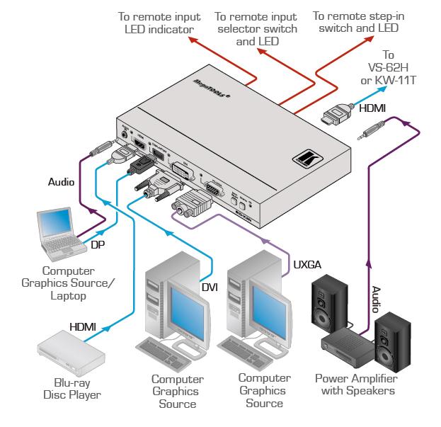4-Input Multi-Format Video over HDMI Transmitter