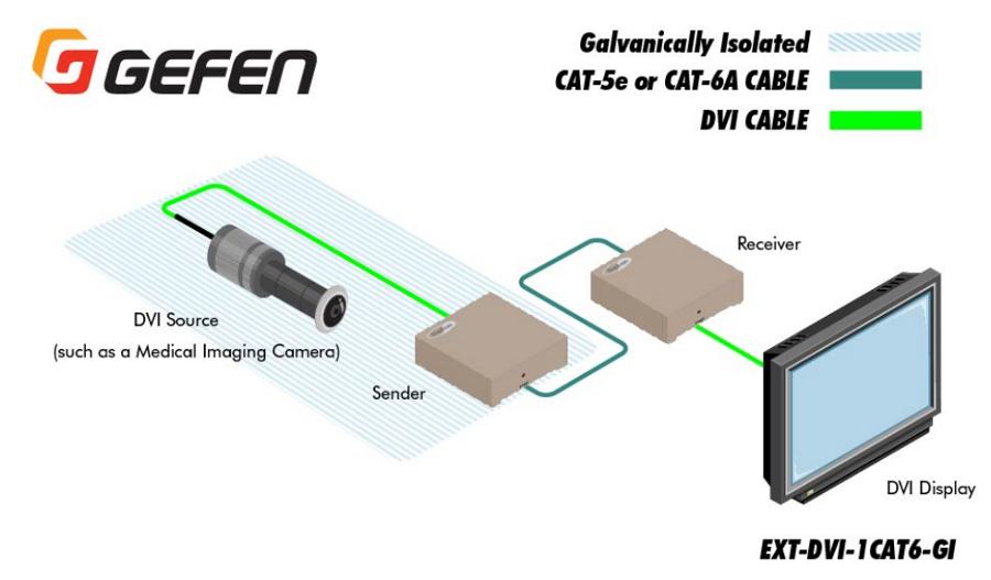 Gefen Inc EXT-DVI-1CAT6-GI DVI Over 1 Cat6 with Galvanic Isolator EXT-DVI-1CAT6-GI
