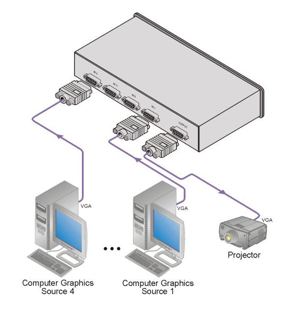 4x1 VGA - XGA Switcher